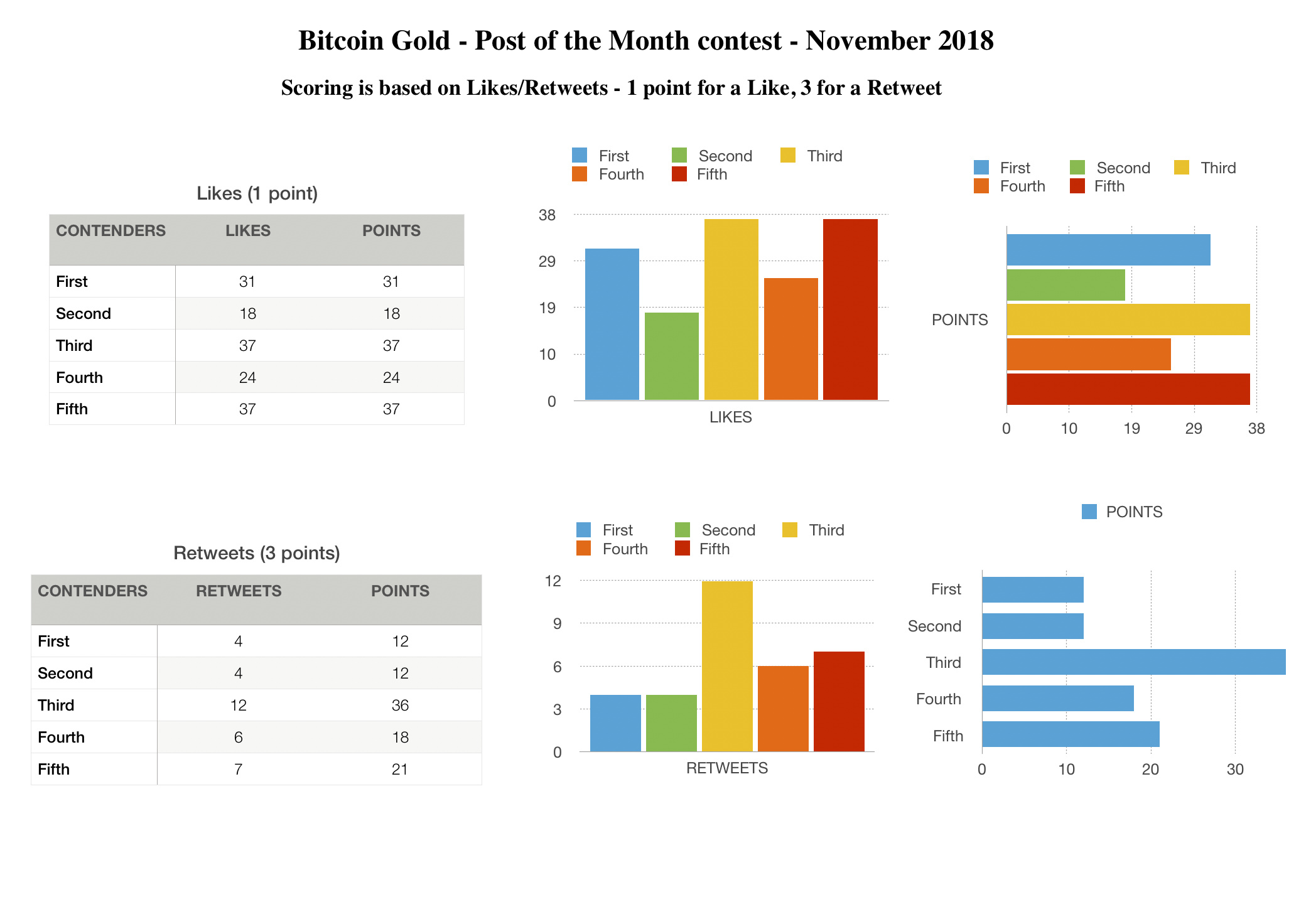 Bitcoin%20Gold%20-%20Post%20of%20the%20Month%20contest%20stats-%20November%202018